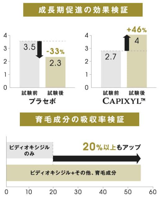 CAX(カックス)は3大育毛成分を配合
